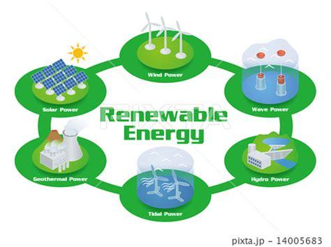 Energy News - Renewable & Nuclear Energy Chatham House